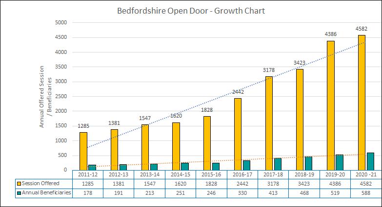 growth chart 2020-21